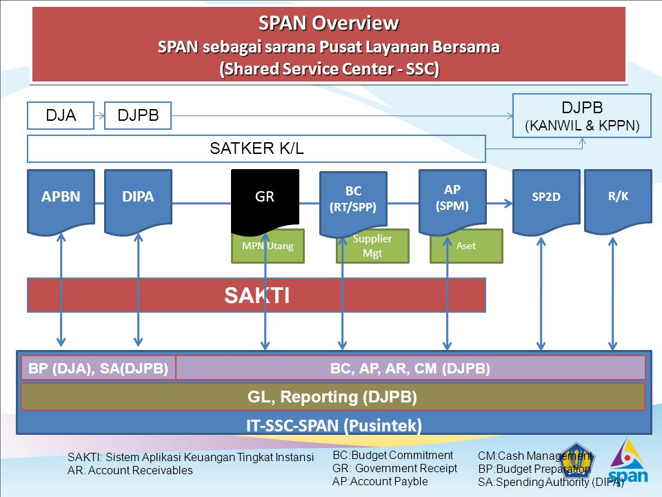 AsetMPN,Utang IT-SSC-SPAN (Pusintek) APBNDIPAGR AP (SPM) SP2D DJA SATKER K/L DJPB (KANWIL & KPPN) GL, Reporting (DJPB) SAKTI R/K DJPB BP (DJA), SA(DJPB)BC, AP, AR, CM (DJPB) SPAN Overview SPAN sebagai sarana Pusat Layanan Bersama (Shared Service Center - SSC) SAKTI: Sistem Aplikasi Keuangan Tingkat Instansi AR: Account Receivables BC:Budget Commitment GR: Government Receipt AP:Account Payble CM:Cash Management BP:Budget Preparation SA:Spending Authority (DIPA) Supplier Mgt BC (RT/SPP)