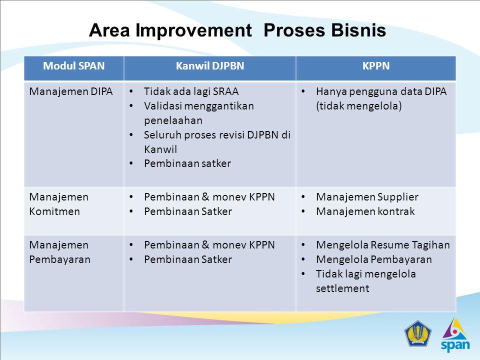 Modul SPANKanwil DJPBNKPPN Manajemen DIPA Tidak ada lagi SRAA Validasi menggantikan penelaahan Seluruh proses revisi DJPBN di Kanwil Pembinaan satker