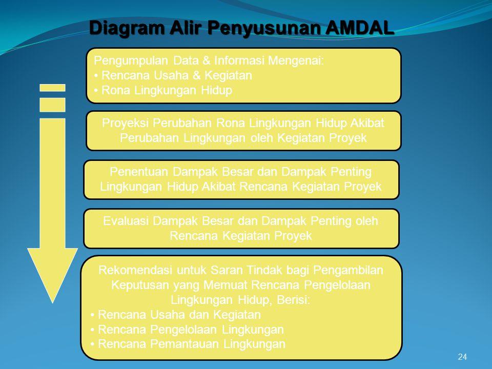 24 Diagram Alir Penyusunan AMDAL Pengumpulan Data & Informasi Mengenai: Rencana Usaha & Kegiatan Rona Lingkungan Hidup Proyeksi Perubahan Rona Lingkun