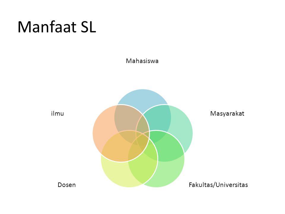 Manfaat SL Mahasiswa Masyarakat Fakultas/UniversitasDosen ilmu
