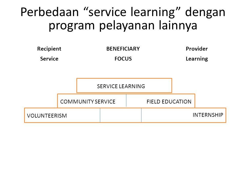 "Perbedaan ""service learning"" dengan program pelayanan lainnya RecipientBENEFICIARYProvider ServiceFOCUSLearning SERVICE LEARNING COMMUNITY SERVICE FIE"