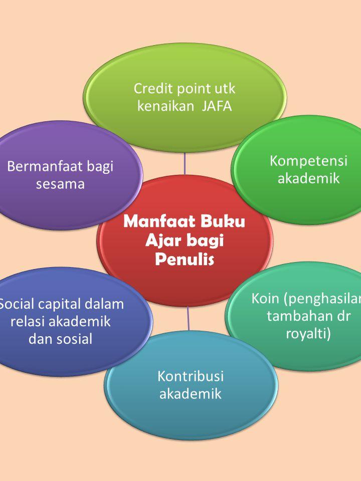 Manfaat Buku Ajar bagi Penulis Credit point utk kenaikan JAFA Kompetensi akademik Koin (penghasilan tambahan dr royalti) Kontribusi akademik Social ca