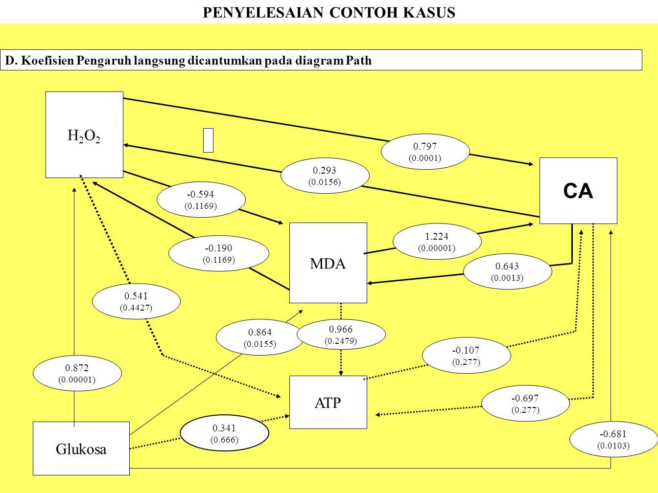 D. Koefisien Pengaruh langsung dicantumkan pada diagram Path CA H2O2H2O2 MDA ATP Glukosa 0.797 (0.0001) 0.864 (0.0155) -0.594 (0.1169) -0.190 (0.1169)