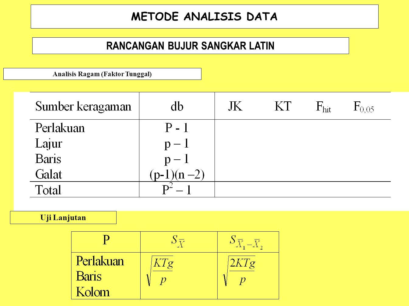 METODE ANALISIS DATA RANCANGAN BUJUR SANGKAR LATIN Analisis Ragam (Faktor Tunggal) Uji Lanjutan