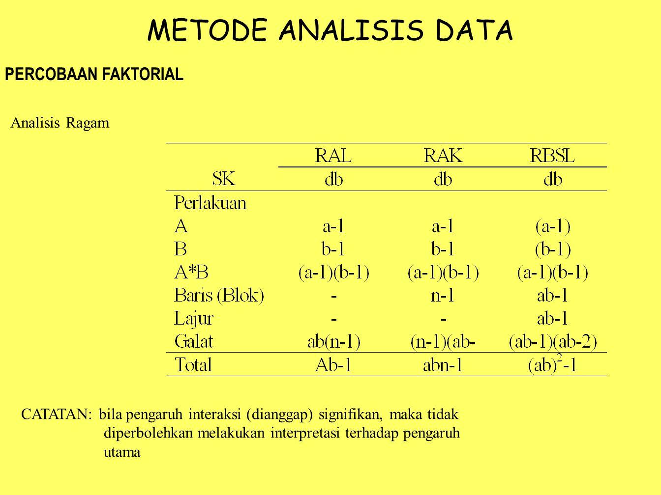 METODE ANALISIS DATA PERCOBAAN FAKTORIAL Analisis Ragam CATATAN: bila pengaruh interaksi (dianggap) signifikan, maka tidak diperbolehkan melakukan int