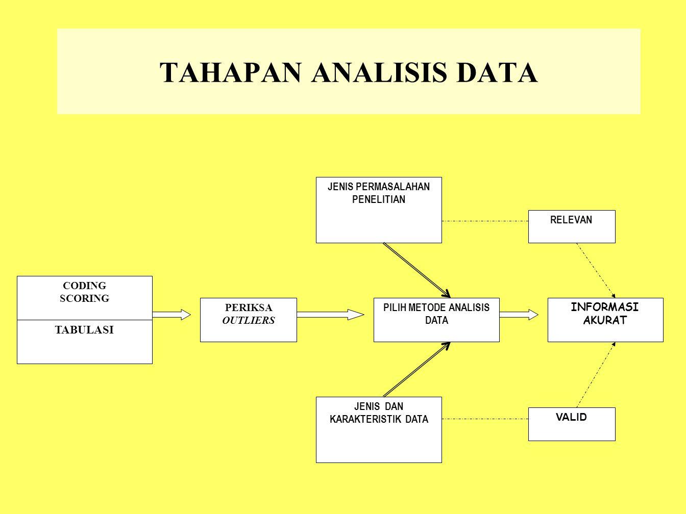 TAHAPAN ANALISIS DATA CODING SCORING TABULASI PERIKSA OUTLIERS JENIS PERMASALAHAN PENELITIAN JENIS DAN KARAKTERISTIK DATA PILIH METODE ANALISIS DATA I