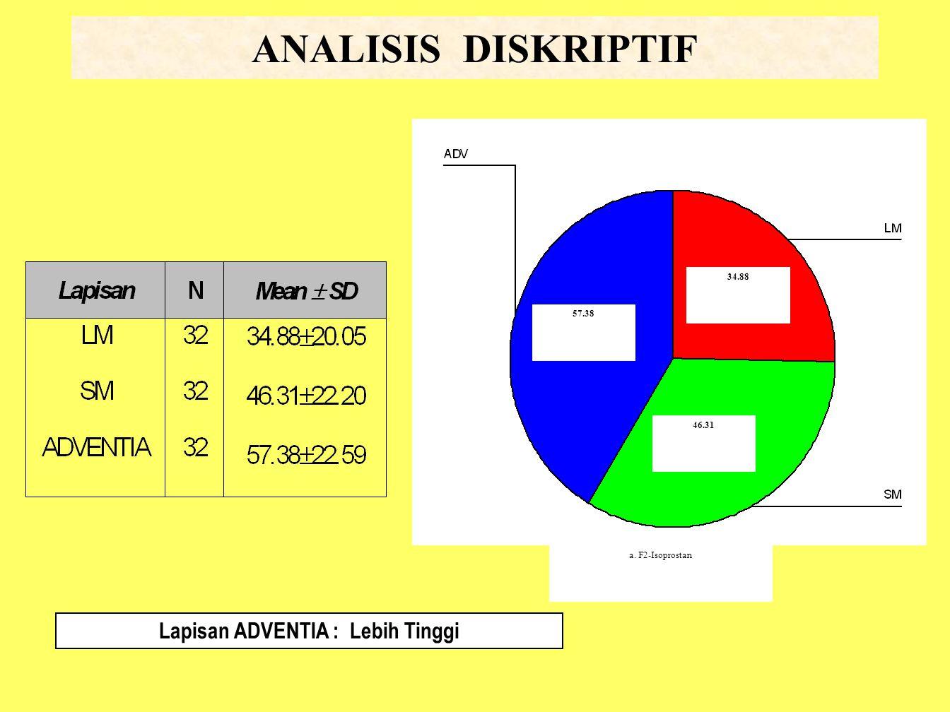 ANALISIS DISKRIPTIF 57.38 46.31 34.88 a. F2-Isoprostan Lapisan ADVENTIA : Lebih Tinggi