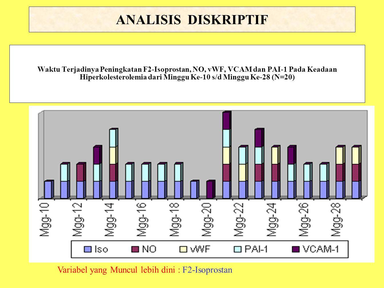 Waktu Terjadinya Peningkatan F2-Isoprostan, NO, vWF, VCAM dan PAI-1 Pada Keadaan Hiperkolesterolemia dari Minggu Ke-10 s/d Minggu Ke-28 (N=20) Variabe