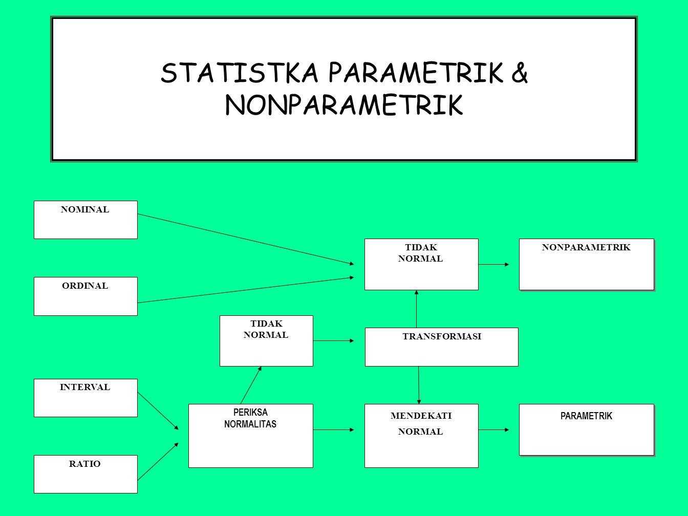 STATISTKA PARAMETRIK & NONPARAMETRIK NOMINAL ORDINAL INTERVAL RATIO NONPARAMETRIK PARAMETRIK PERIKSA NORMALITAS MENDEKATI NORMAL TIDAK NORMAL TRANSFOR