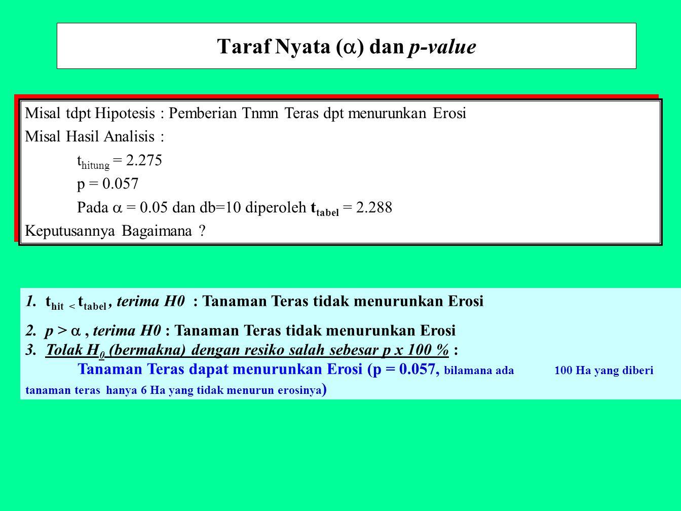 Taraf Nyata (  ) dan p-value Misal tdpt Hipotesis : Pemberian Tnmn Teras dpt menurunkan Erosi Misal Hasil Analisis : t hitung = 2.275 p = 0.057 Pada