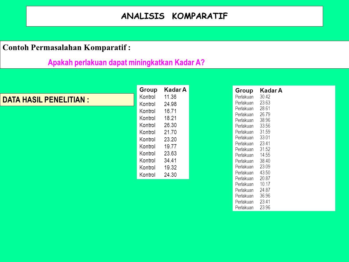 ANALISIS KOMPARATIF Contoh Permasalahan Komparatif : Apakah perlakuan dapat miningkatkan Kadar A? GroupKadar A Kontrol11.36 Kontrol24.98 Kontrol16.71