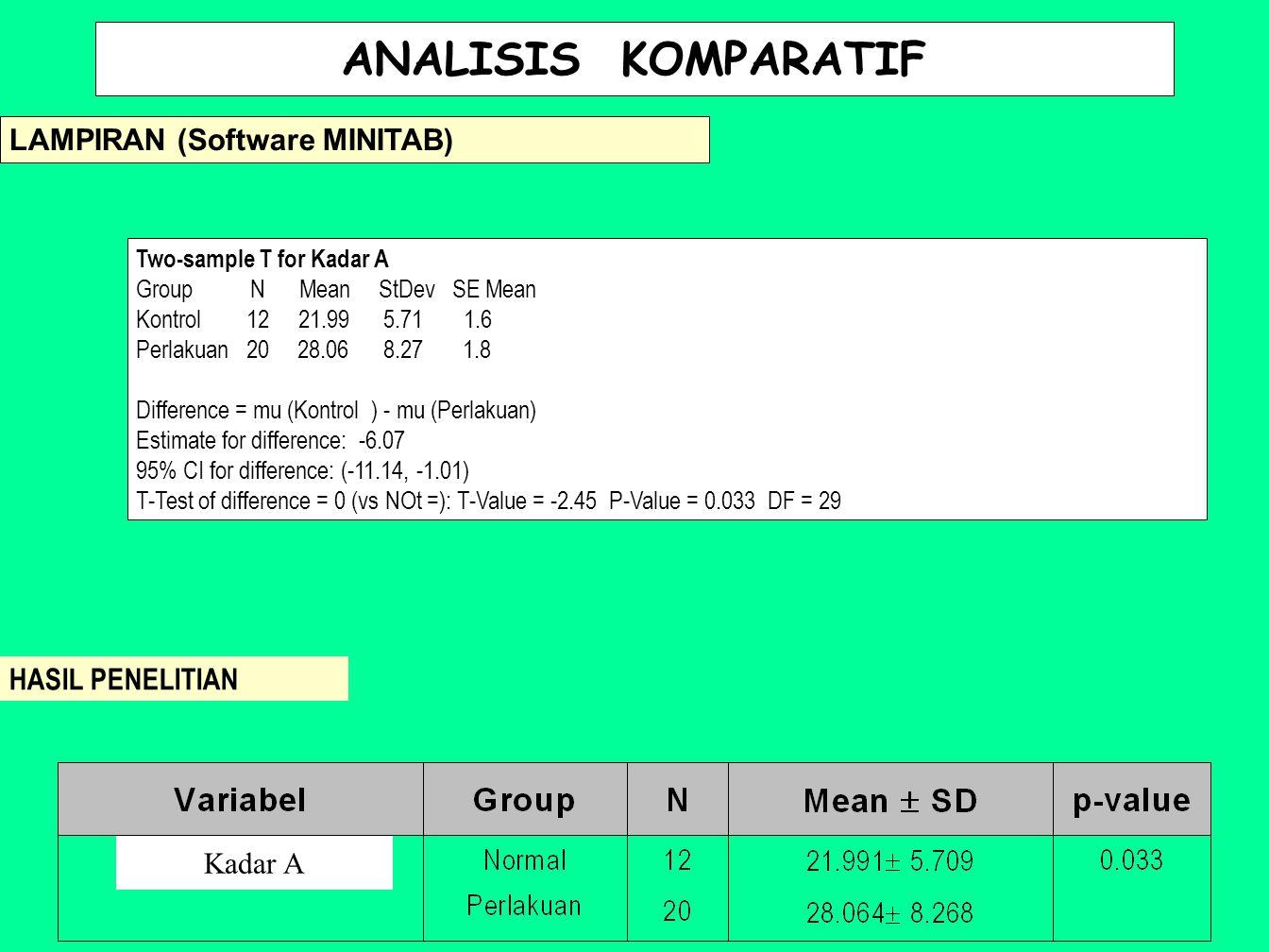 ANALISIS KOMPARATIF HASIL PENELITIAN LAMPIRAN (Software MINITAB) Two-sample T for Kadar A Group N Mean StDev SE Mean Kontrol 12 21.99 5.71 1.6 Perlaku