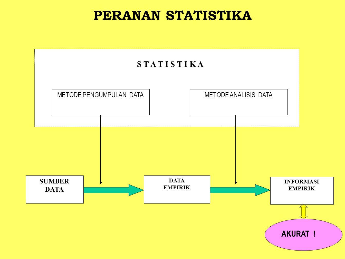 S T A T I S T I K A METODE PENGUMPULAN DATAMETODE ANALISIS DATA SUMBER DATA EMPIRIK INFORMASI EMPIRIK PERANAN STATISTIKA AKURAT !