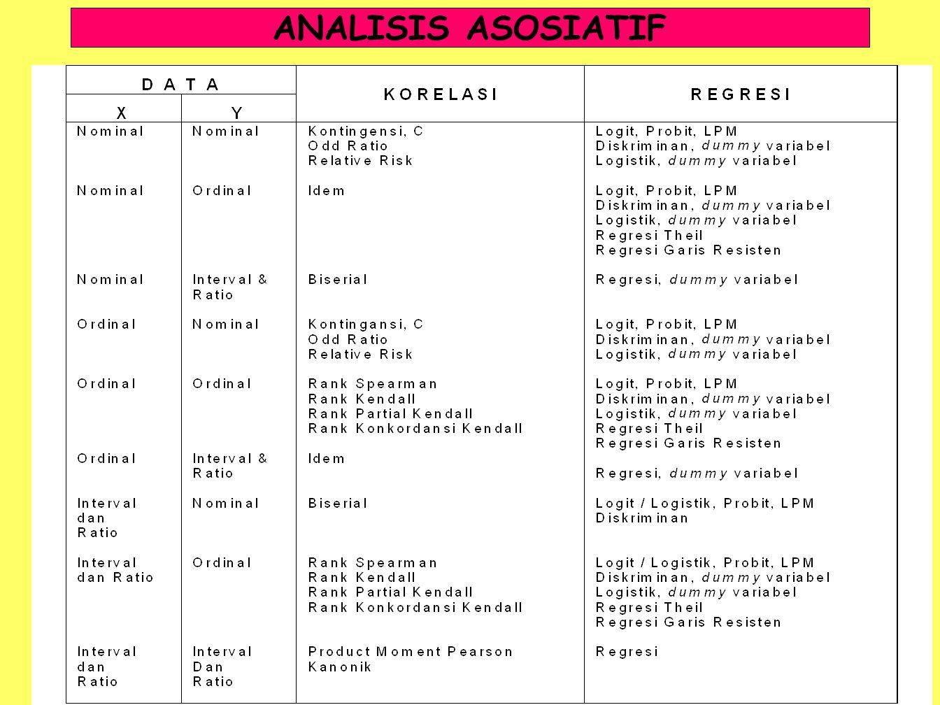 ANALISIS ASOSIATIF
