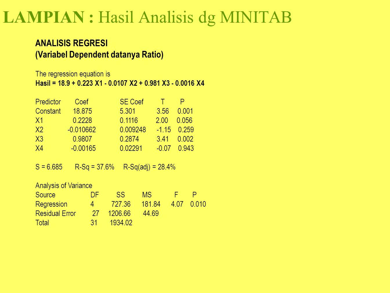 LAMPIAN : Hasil Analisis dg MINITAB ANALISIS REGRESI (Variabel Dependent datanya Ratio) The regression equation is Hasil = 18.9 + 0.223 X1 - 0.0107 X2