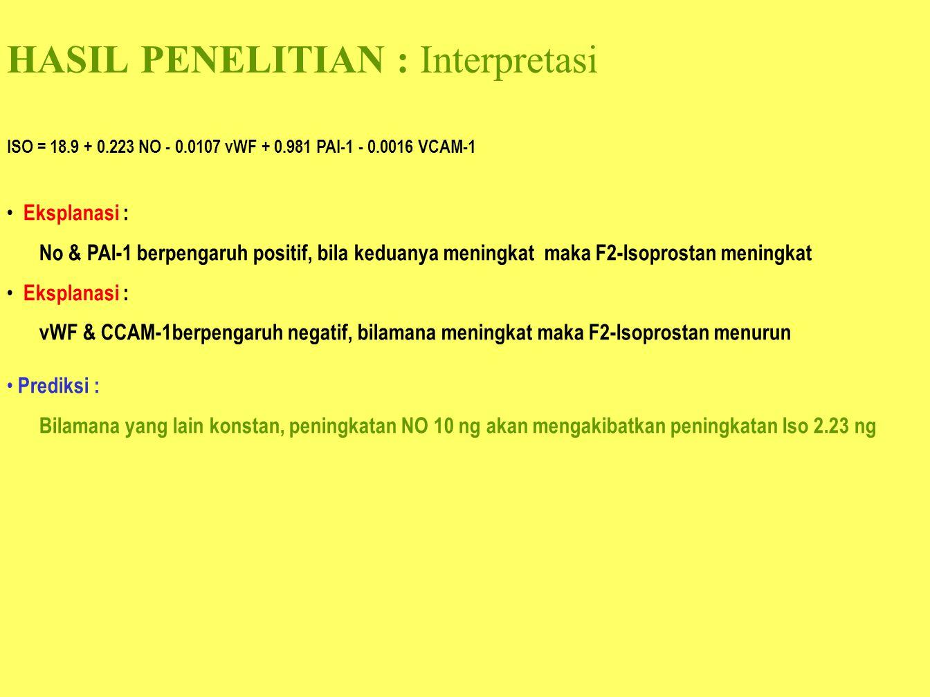 HASIL PENELITIAN : Interpretasi ISO = 18.9 + 0.223 NO - 0.0107 vWF + 0.981 PAI-1 - 0.0016 VCAM-1 Eksplanasi : No & PAI-1 berpengaruh positif, bila ked