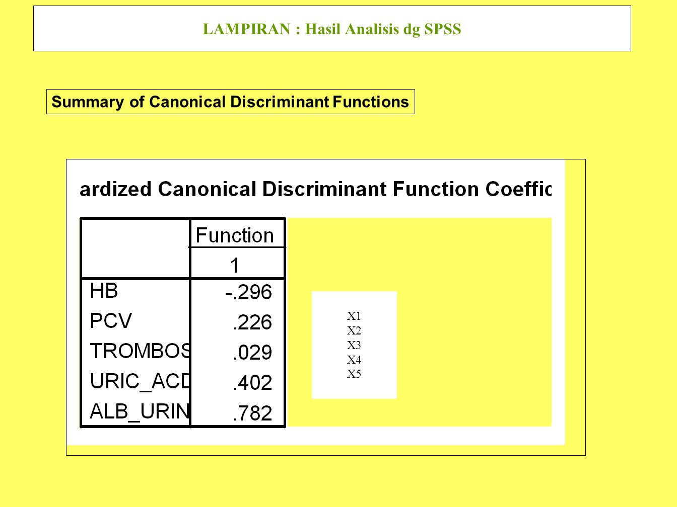 LAMPIRAN : Hasil Analisis dg SPSS Summary of Canonical Discriminant Functions X1 X2 X3 X4 X5