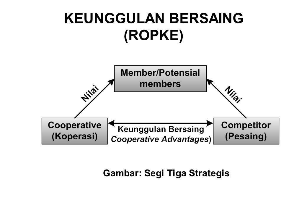 KEUNGGULAN BERSAING (ROPKE) Gambar: Segi Tiga Strategis