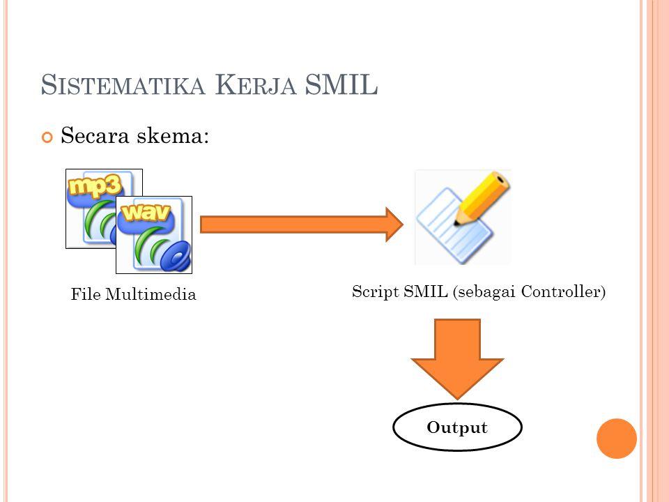 S ISTEMATIKA K ERJA SMIL Secara skema: File Multimedia Script SMIL (sebagai Controller) Output