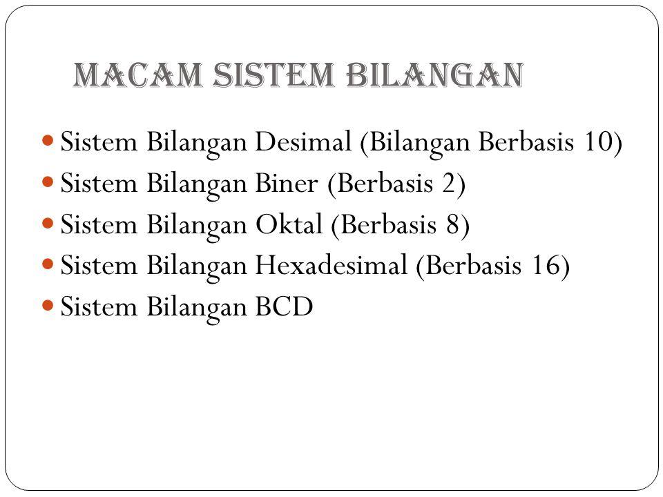 Macam Sistem Bilangan Sistem Bilangan Desimal (Bilangan Berbasis 10) Sistem Bilangan Biner (Berbasis 2) Sistem Bilangan Oktal (Berbasis 8) Sistem Bila
