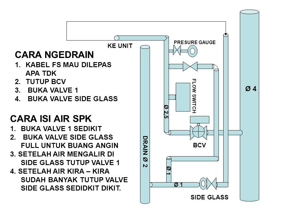 KE UNIT SIDE GLASS BCV FLOW SWITCH PRESURE GAUGE DRAIN Ø 2 Ø 4 Ø 2,5 Ø 1 CARA NGEDRAIN 1.KABEL FS MAU DILEPAS APA TDK 2.TUTUP BCV 3. BUKA VALVE 1 4. B