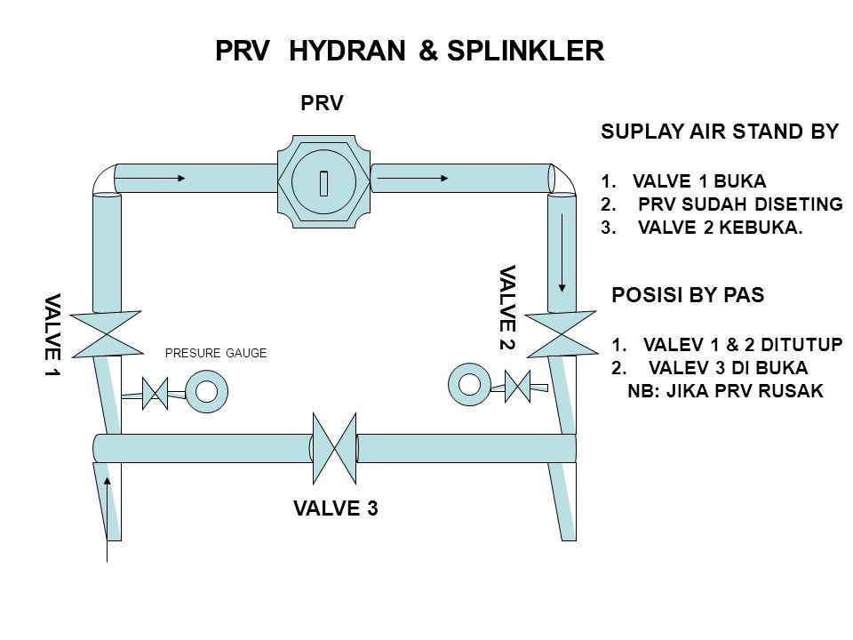 PRV HYDRAN & SPLINKLER VALVE 1 PRV VALVE 2 PRESURE GAUGE SUPLAY AIR STAND BY 1.VALVE 1 BUKA 2. PRV SUDAH DISETING 3. VALVE 2 KEBUKA. POSISI BY PAS 1.V