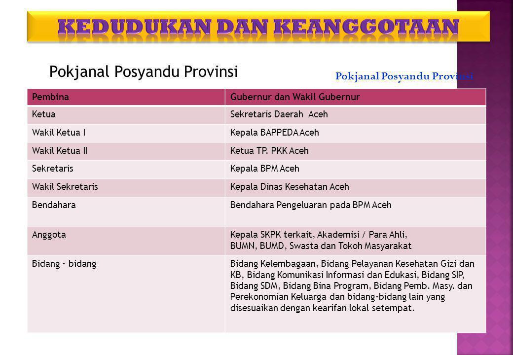 PembinaGubernur dan Wakil Gubernur KetuaSekretaris Daerah Aceh Wakil Ketua IKepala BAPPEDA Aceh Wakil Ketua IIKetua TP.