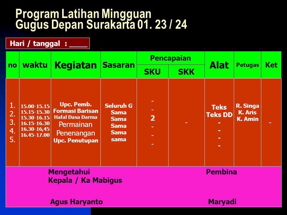 Program Latihan Mingguan Gugus Depan Surakarta 01.
