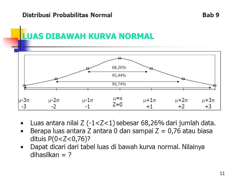 11 LUAS DIBAWAH KURVA NORMAL  -3  -3  =x Z=0  +1  +1  +2  +2  +3  +3  -2  -2  -1  68,26% 99,74% 95,44% Luas antara nilai Z (-1<Z<1) sebesar 68,26% dari jumlah data.