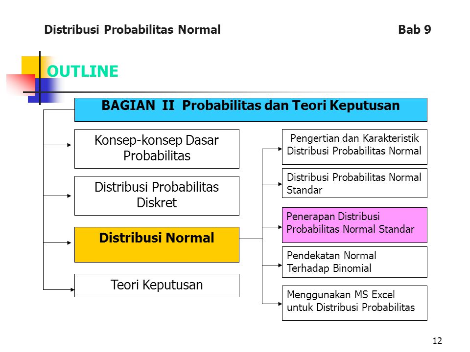12 OUTLINE BAGIAN II Probabilitas dan Teori Keputusan Konsep-konsep Dasar Probabilitas Distribusi Probabilitas Diskret Distribusi Normal Teori Keputus