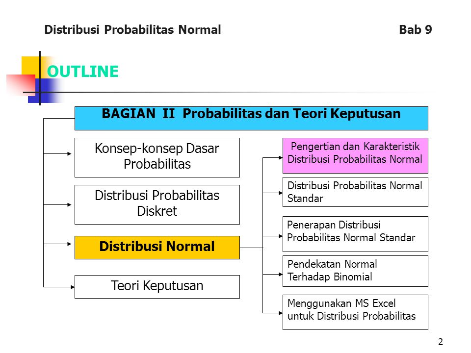 2 OUTLINE BAGIAN II Probabilitas dan Teori Keputusan Konsep-konsep Dasar Probabilitas Distribusi Probabilitas Diskret Distribusi Normal Teori Keputusa