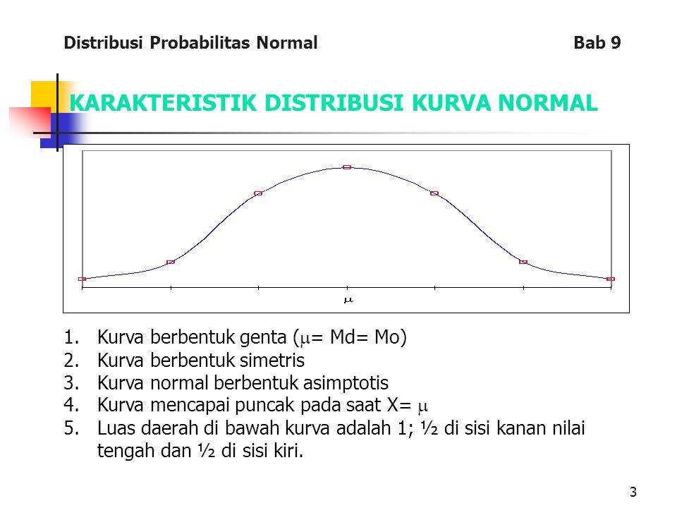 3 KARAKTERISTIK DISTRIBUSI KURVA NORMAL 1.Kurva berbentuk genta (  = Md= Mo) 2.Kurva berbentuk simetris 3.Kurva normal berbentuk asimptotis 4.Kurva mencapai puncak pada saat X=  5.Luas daerah di bawah kurva adalah 1; ½ di sisi kanan nilai tengah dan ½ di sisi kiri.