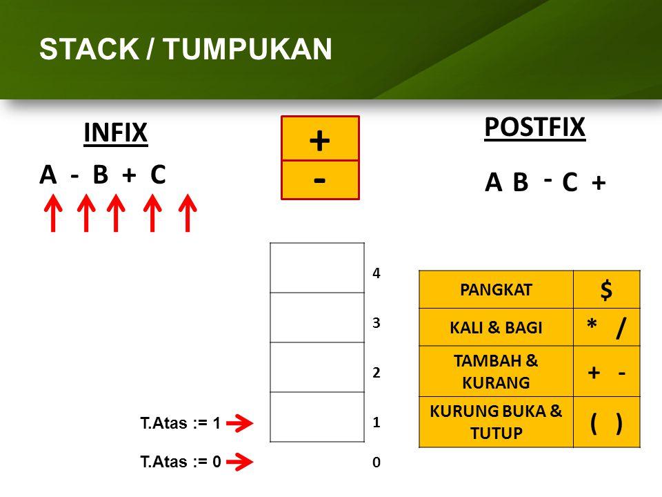 STACK / TUMPUKAN INFIX A - B + C POSTFIX 4 3 2 1010 AB - C+ - T.Atas := 0 T.Atas := 1 + PANGKAT $ KALI & BAGI * / TAMBAH & KURANG + - KURUNG BUKA & TU