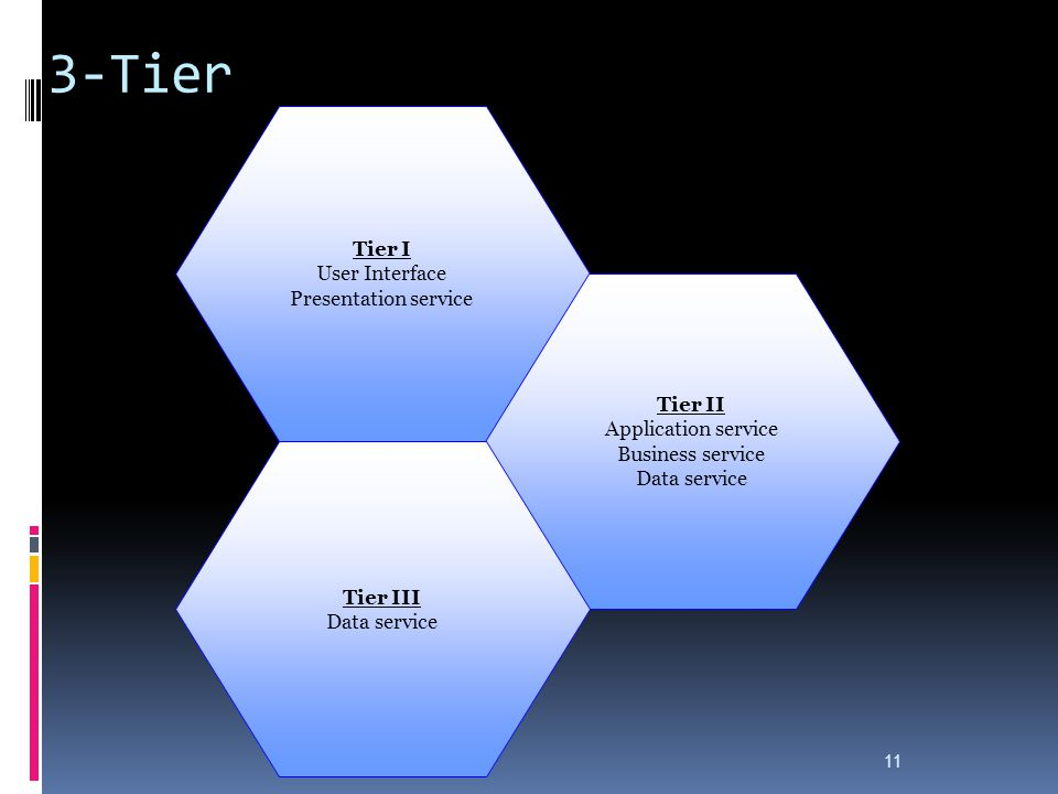3-Tier 11 Tier I User Interface Presentation service Tier II Application service Business service Data service Tier III Data service