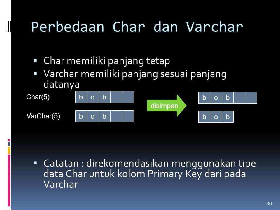 Perbedaan Char dan Varchar  Char memiliki panjang tetap  Varchar memiliki panjang sesuai panjang datanya  Catatan : direkomendasikan menggunakan ti