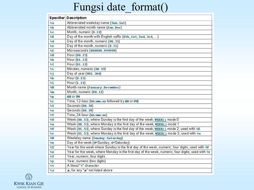 Date Time di MySql (sql ch 12) Mysql menyediakan fungsi Date Time di MySql 1.Menentukan tanggal & waktu (NOW( ), CURRENT_DATE( ), CURRENT_TIME( ), dll) 2.Mengekstrak & memformat tanggal & waktu (DATE_FORMAT( ), DAY( ), DAYNAME( ), DAYOFMONTH( ), dll) 3.Menghitung dan merubah tanggal & waktu (ADDDATE( ), ADDTIME( ), SUBDATE( ), dll)