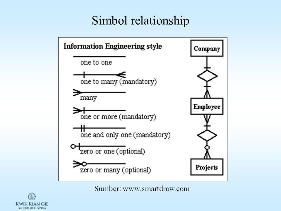 Relationship & Mandatory Relatiohship: –One-to-one: setiap anggota entitas satu harus memiliki hubungan dengan satu dari anggota entitas lain.