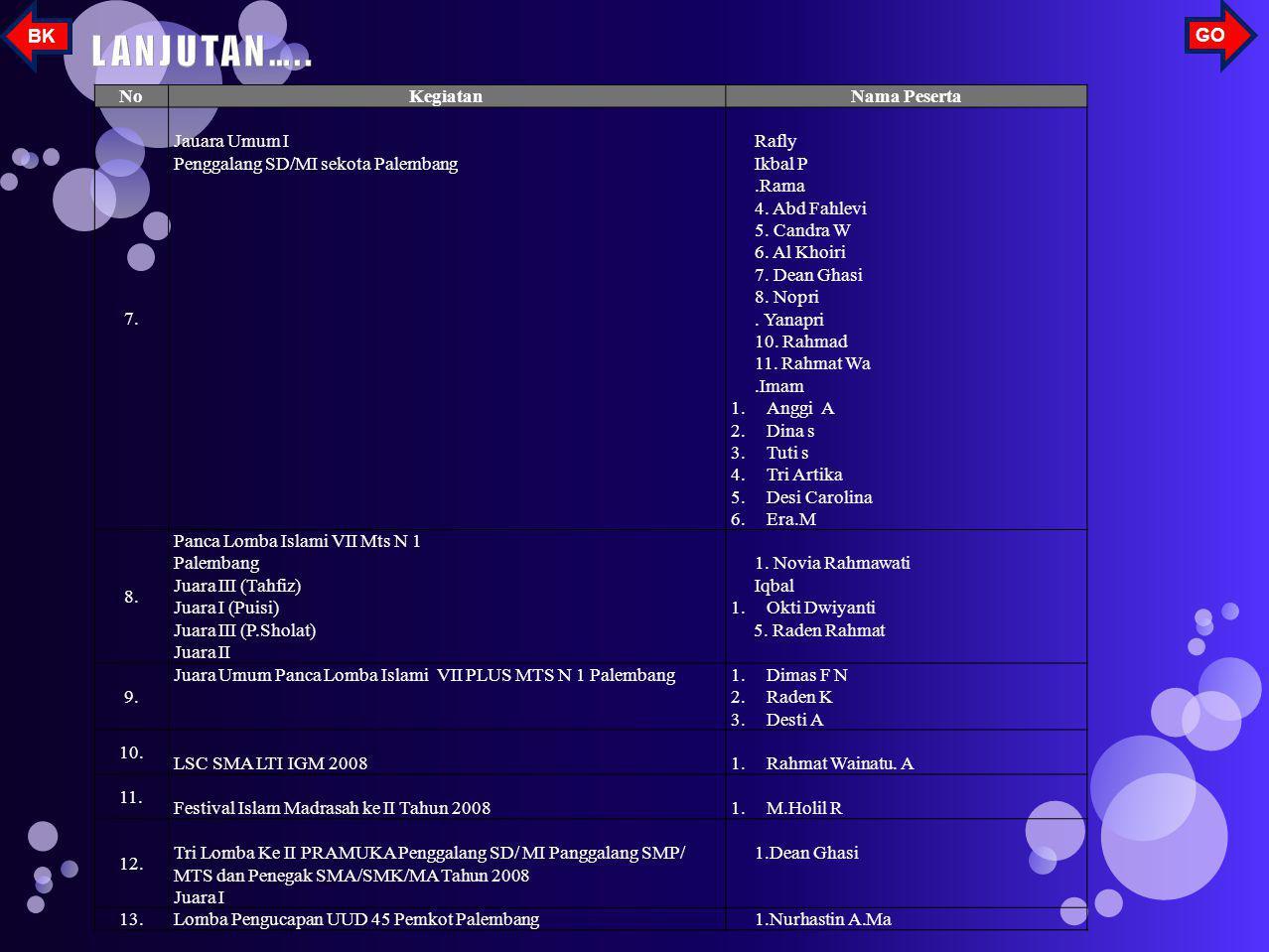 NoKegiatanNama Peserta 1. Lomba Deklamasi sejak SD/MI. Dibalai bahasa Bahasa provinsi Sumatera Selatan. Juara II Juara Harapan I 1.M.Rafly 2.Candra Wi
