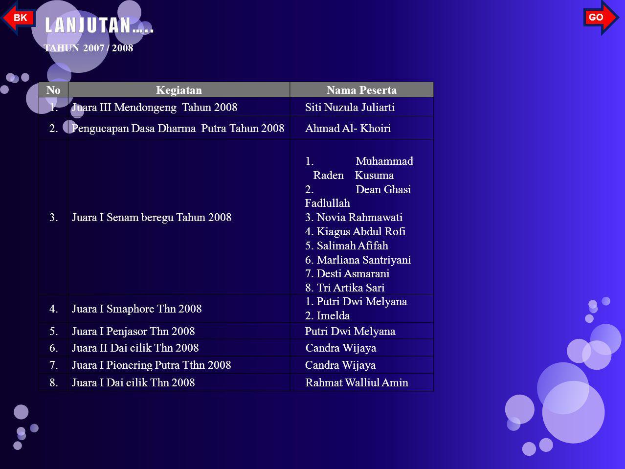 NoKegiatanNama Peserta 7. Jauara Umum I Penggalang SD/MI sekota Palembang Rafly Ikbal P.Rama 4. Abd Fahlevi 5. Candra W 6. Al Khoiri 7. Dean Ghasi 8.