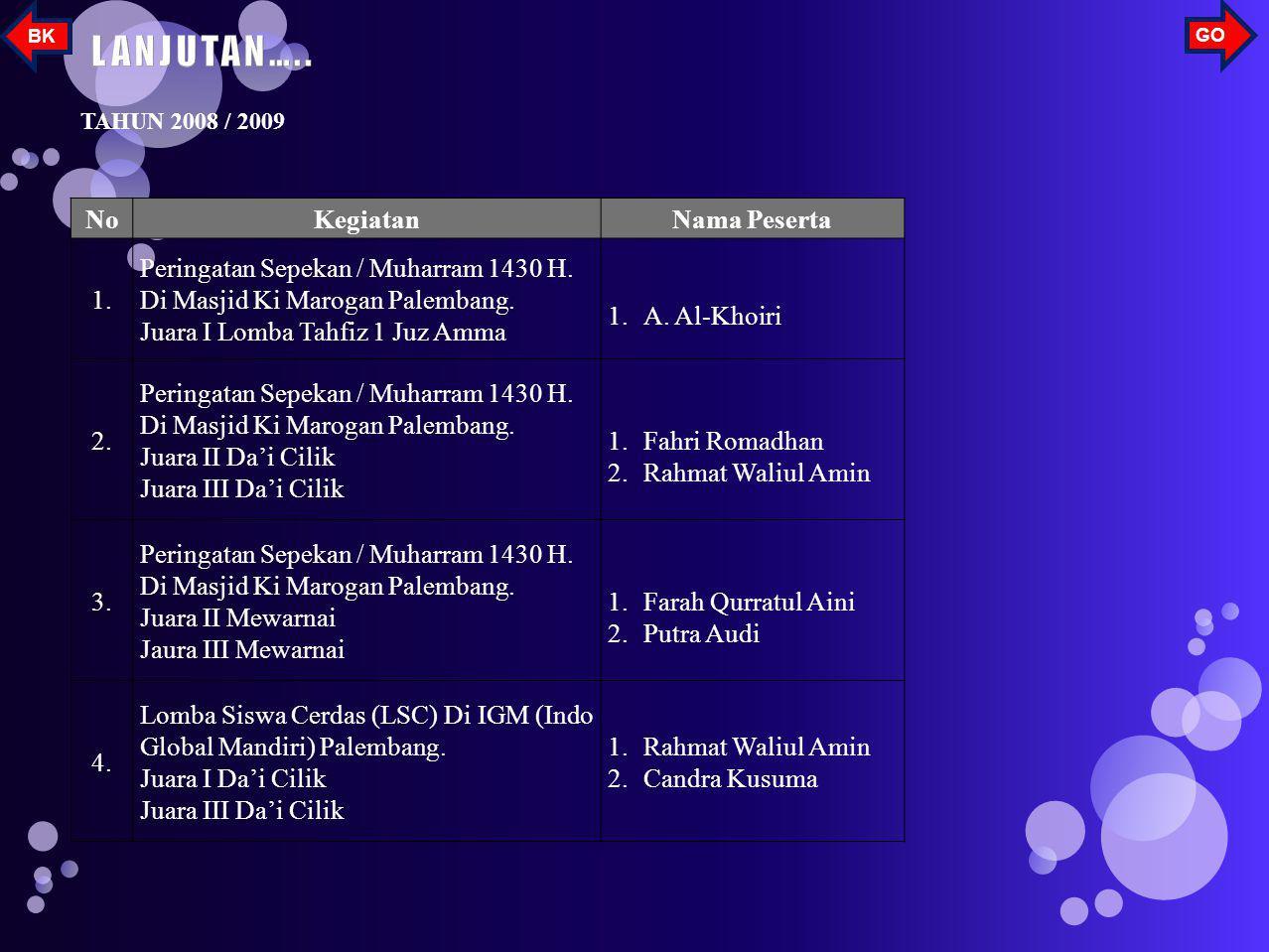 NoKegiatanNama Peserta 1.Juara III Mendongeng Tahun 2008Siti Nuzula Juliarti 2.Pengucapan Dasa Dharma Putra Tahun 2008Ahmad Al- Khoiri 3.Juara I Senam