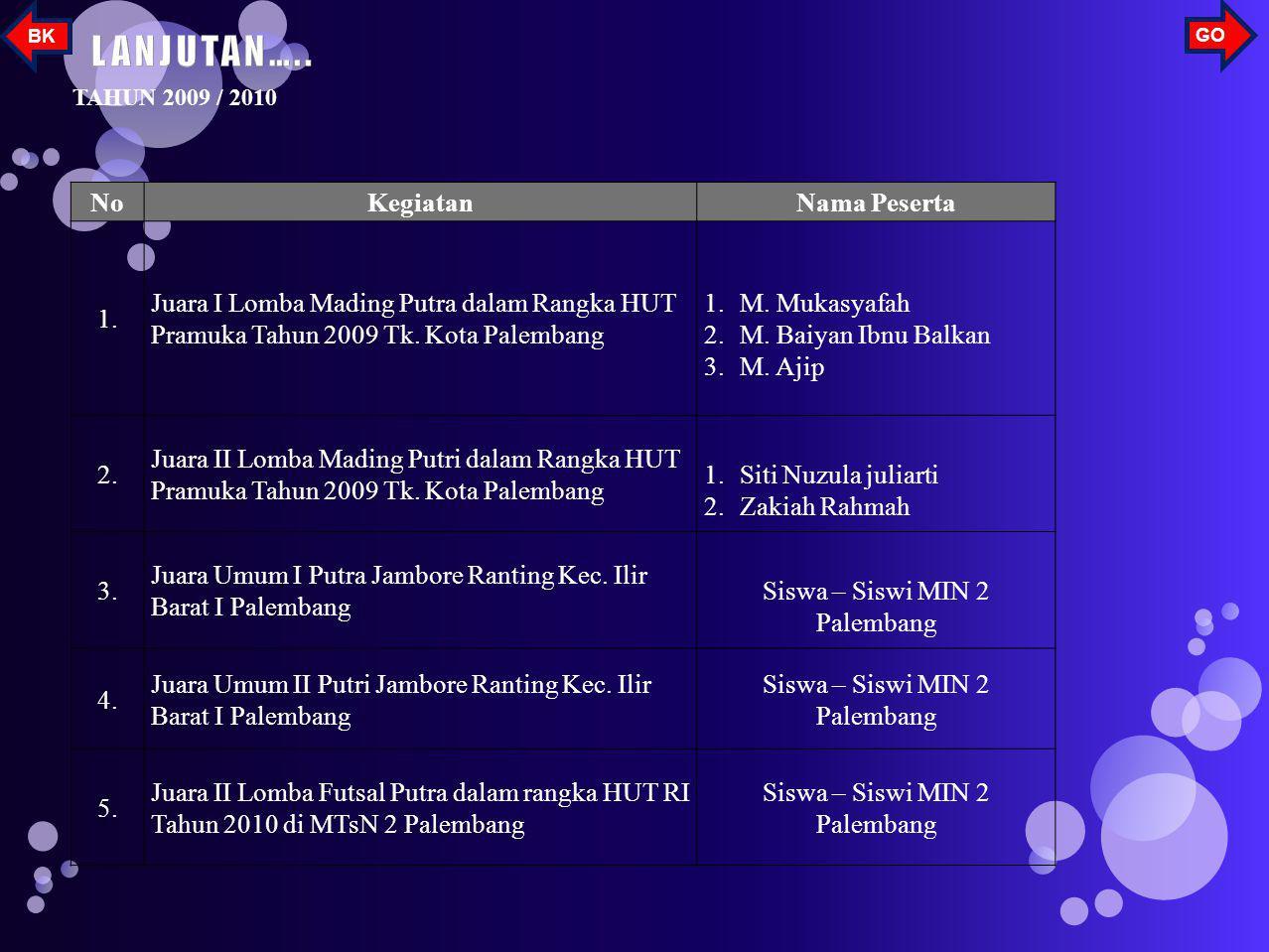 NoKegiatanNama Peserta 1. Peringatan Sepekan / Muharram 1430 H. Di Masjid Ki Marogan Palembang. Juara I Lomba Tahfiz 1 Juz Amma 1.A. Al-Khoiri 2. Peri