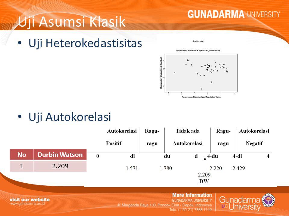Uji Asumsi Klasik Uji Heterokedastisitas Uji Autokorelasi NoDurbin Watson 12.209
