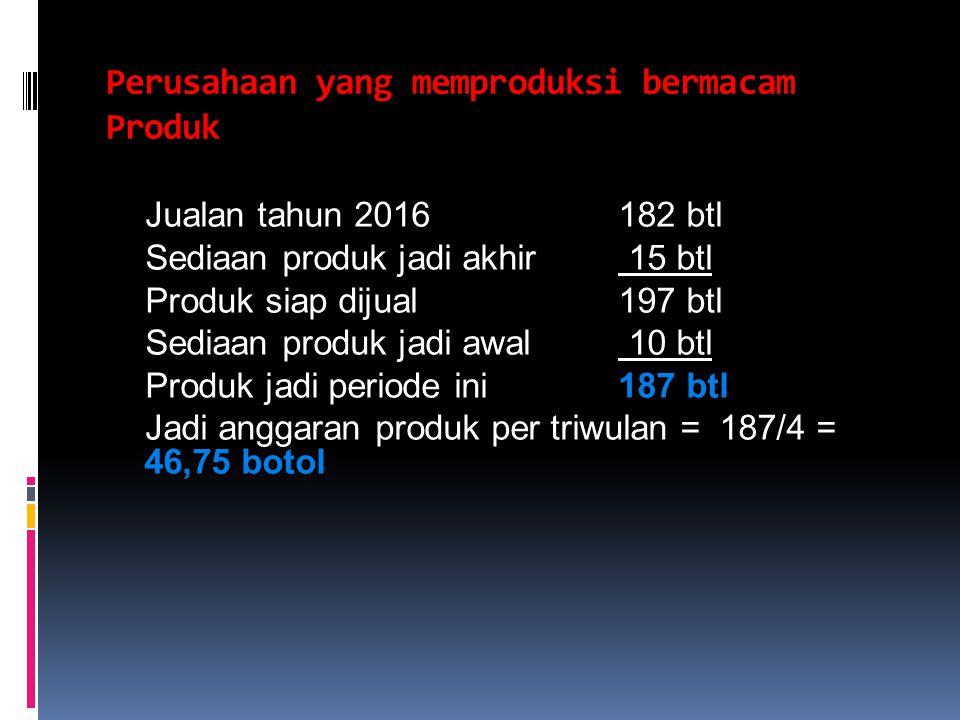 Perusahaan yang memproduksi bermacam Produk Jualan tahun 2016182 btl Sediaan produk jadi akhir 15 btl Produk siap dijual197 btl Sediaan produk jadi aw