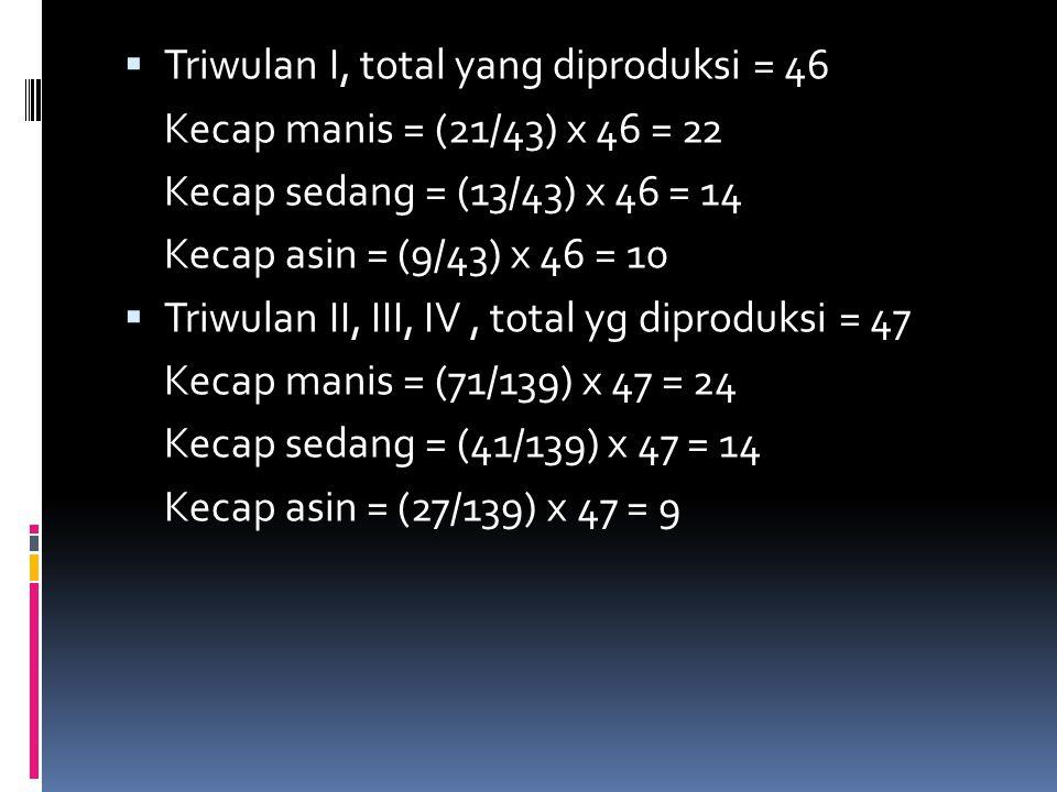  Triwulan I, total yang diproduksi = 46 Kecap manis = (21/43) x 46 = 22 Kecap sedang = (13/43) x 46 = 14 Kecap asin = (9/43) x 46 = 10  Triwulan II,