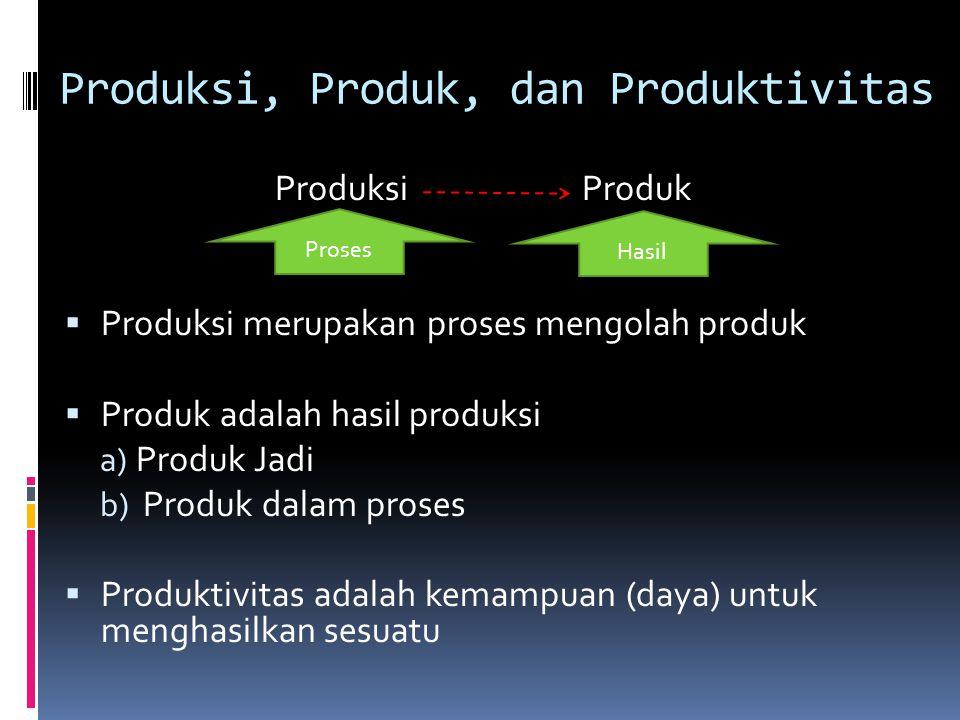 Produksi, Produk, dan Produktivitas Produksi Produk  Produksi merupakan proses mengolah produk  Produk adalah hasil produksi a) Produk Jadi b) Produ