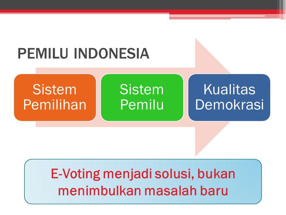 PEMILU INDONESIA Sistem Pemilihan Sistem Pemilu Kualitas Demokrasi E-Voting menjadi solusi, bukan menimbulkan masalah baru
