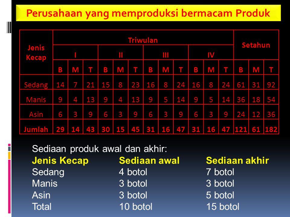 Perusahaan yang memproduksi bermacam Produk Jenis Kecap Triwulan Setahun IIIIIIIV BMTBMTBMTBMTBMT Sedang14721158231682416824613192 Manis941394 951495