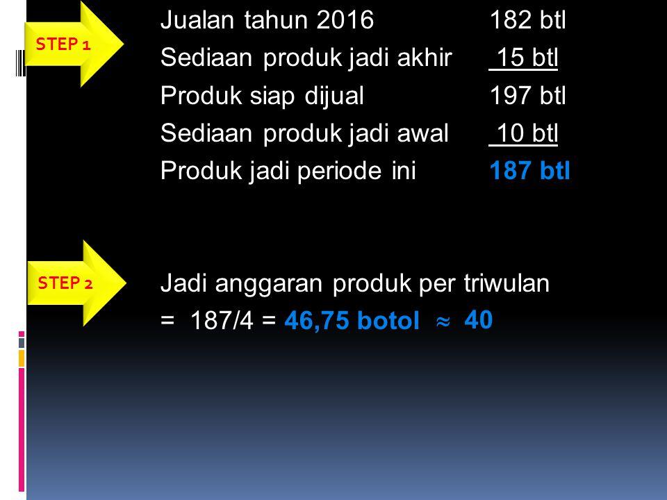 Jualan tahun 2016182 btl Sediaan produk jadi akhir 15 btl Produk siap dijual197 btl Sediaan produk jadi awal 10 btl Produk jadi periode ini187 btl Jad