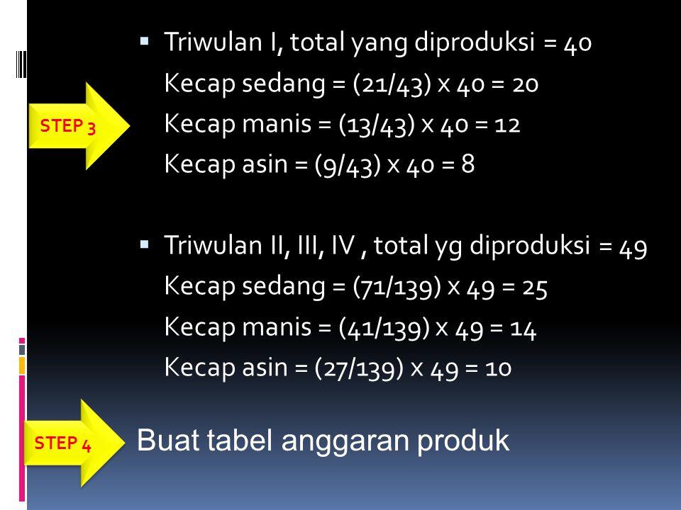  Triwulan I, total yang diproduksi = 40 Kecap sedang = (21/43) x 40 = 20 Kecap manis = (13/43) x 40 = 12 Kecap asin = (9/43) x 40 = 8  Triwulan II,