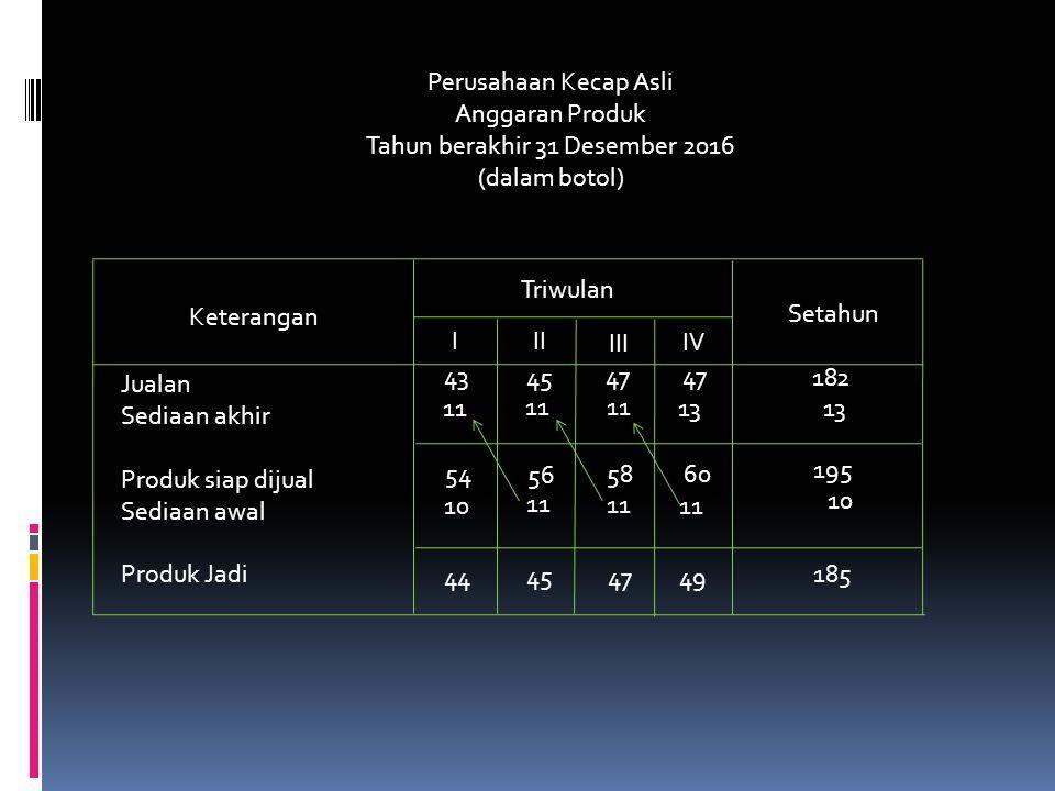 Perusahaan Kecap Asli Anggaran Produk Tahun berakhir 31 Desember 2016 (dalam botol) Keterangan Triwulan I II III IV Setahun Jualan Sediaan akhir Produ